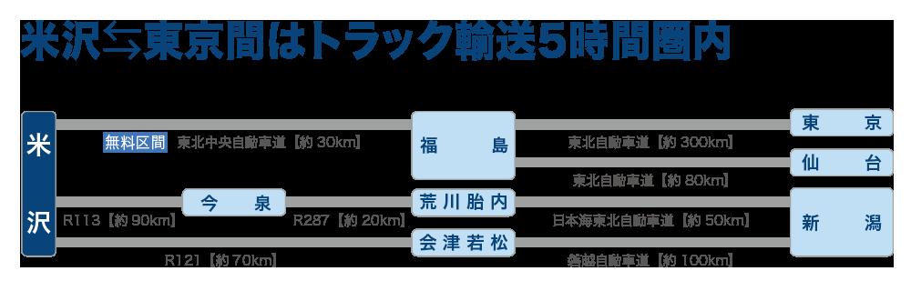 米沢から東京間はトラック輸送5時間圏内